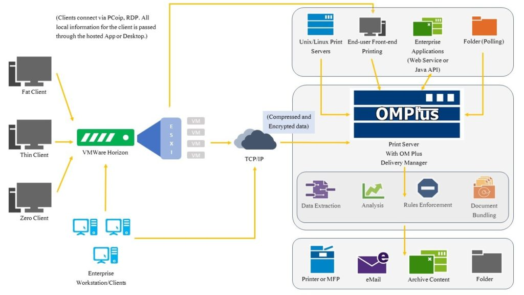 OM Plus and Simplify Printing workflow process